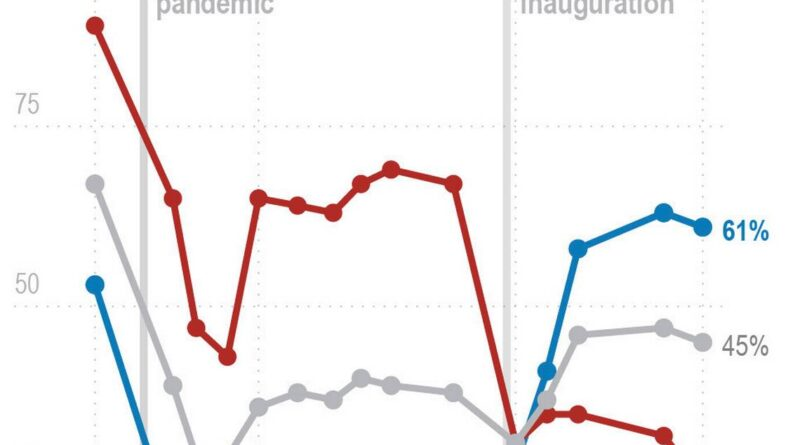 inflation-fears-and-politics-shape-views-of-biden-economy-–-miami-herald